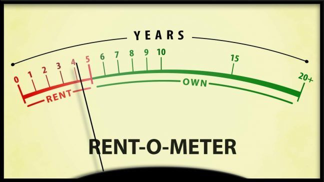 10 Most Advanced Rent vs Buy Calculators