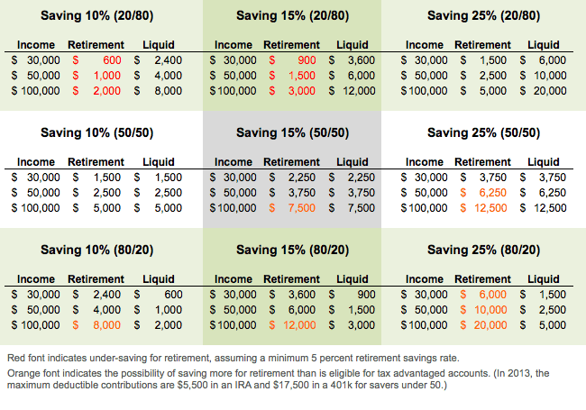 How Do You Balance Saving For Retirement With Other Goals?