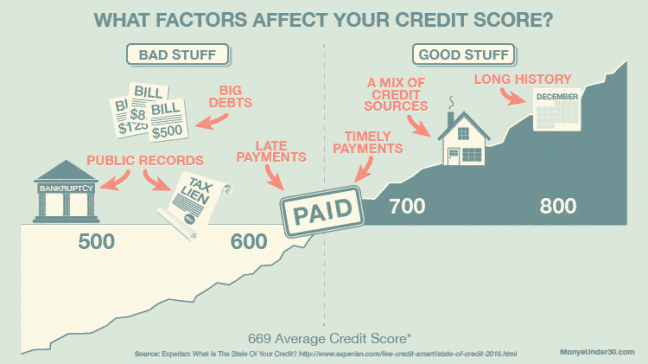 Credit Score Report >> How Credit Works Understand Your Credit Report And Score
