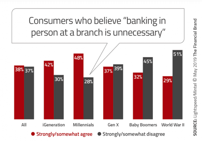 Consumers who believe banking in person at a branch is unnecessary graph
