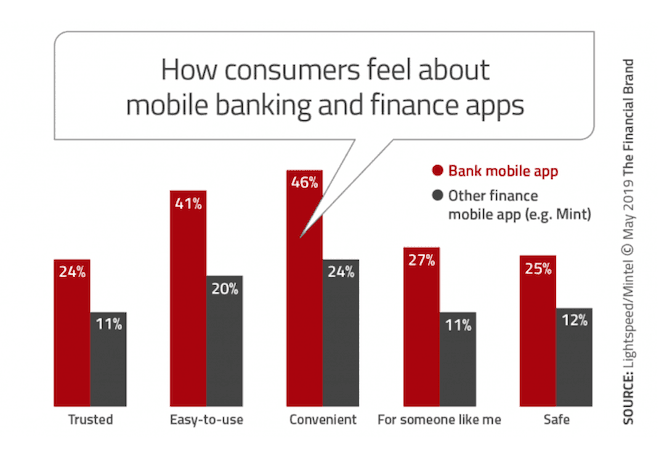 How Consumers feel about mobile banking and finance apps graph