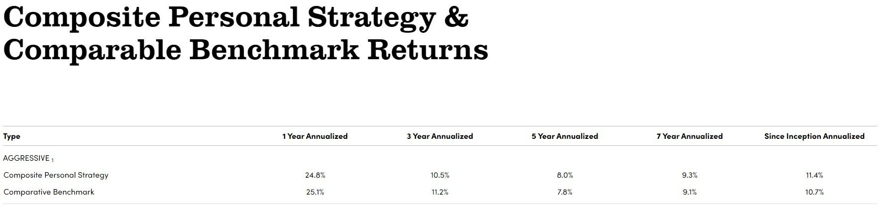 Betterment vs. Wealthfront vs. Personal Capital - Who Wins? - Personal Capital Investment Returns