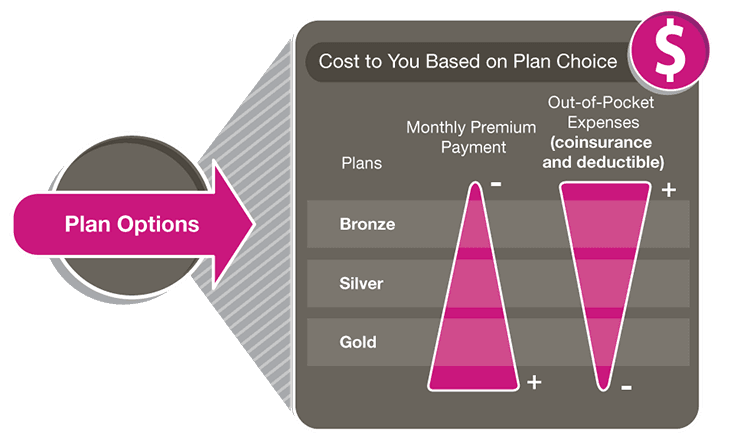 Ambetter Insurance Review: My Experience With Ambetter - Visualizing Plans