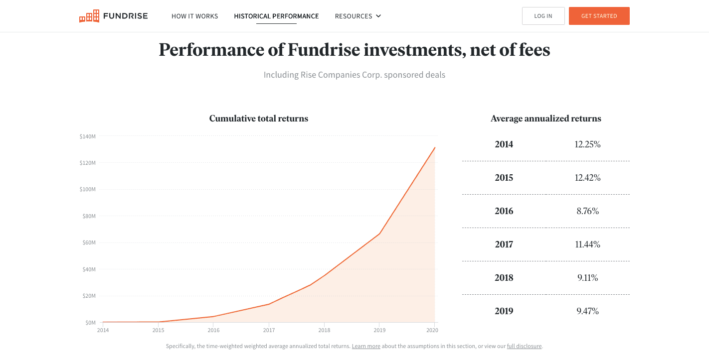 Fundrise Review: A Low-Cost Introduction To Real Estate Investing - Welcome to the future of real-estate investing - Where would you like to begin? - Historical performance of Fundrise Investments