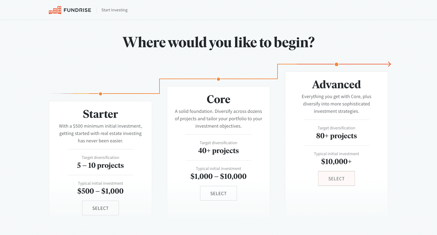 Fundrise Review: A Low-Cost Introduction To Real Estate Investing - Welcome to the future of real-estate investing - Where would you like to begin?