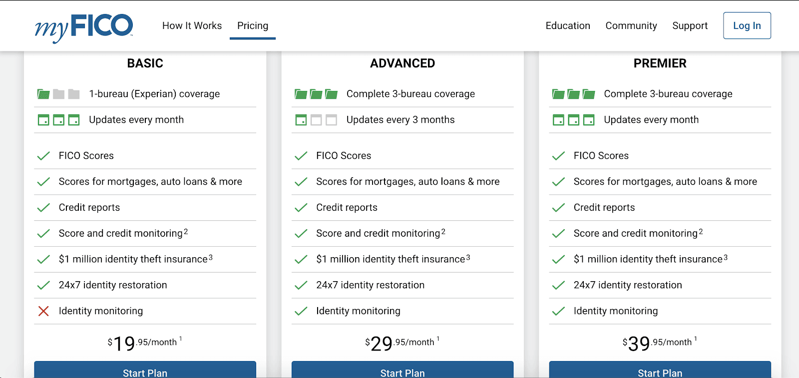 myFICO Review: My Experience Using myFICO - Plan options