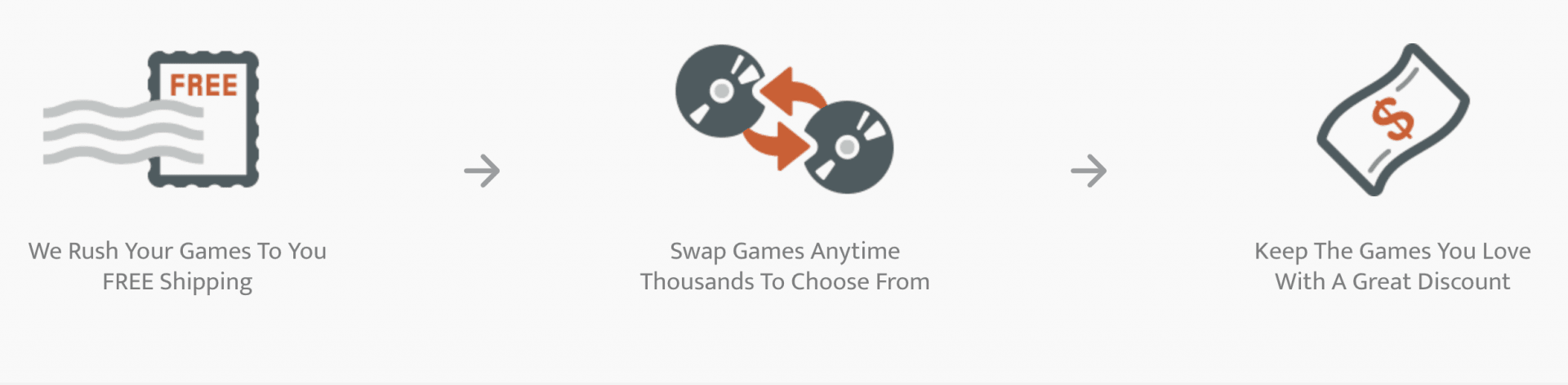 GameFly: Are Game Rentals Via Snail Mail Still Worth It Today? - How does GameFly work? 2